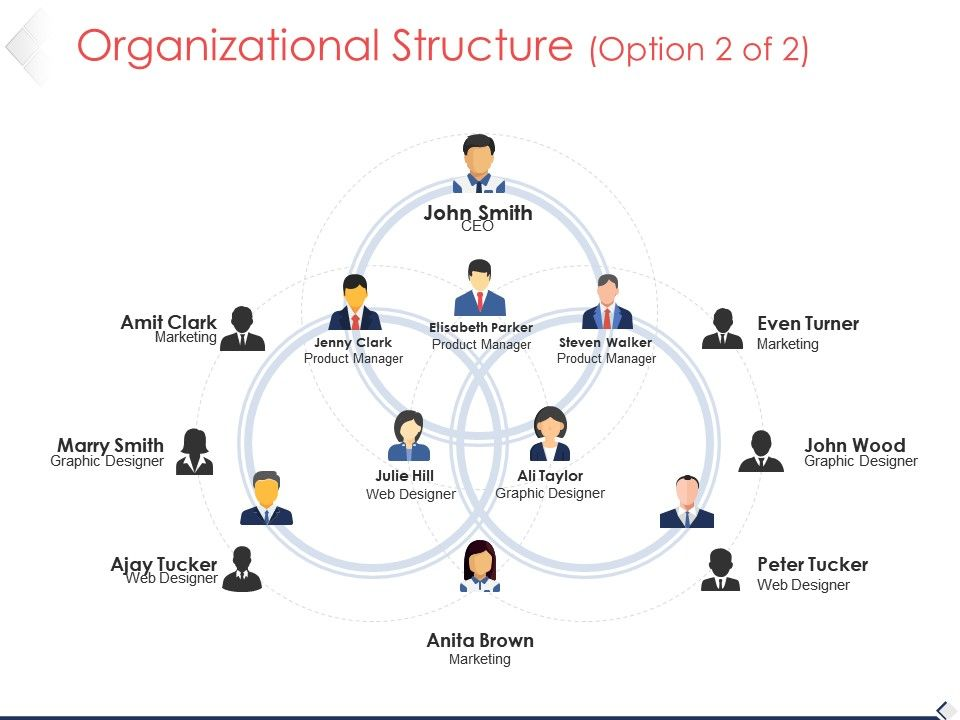 organizational structure powerpoint templates microsoft
