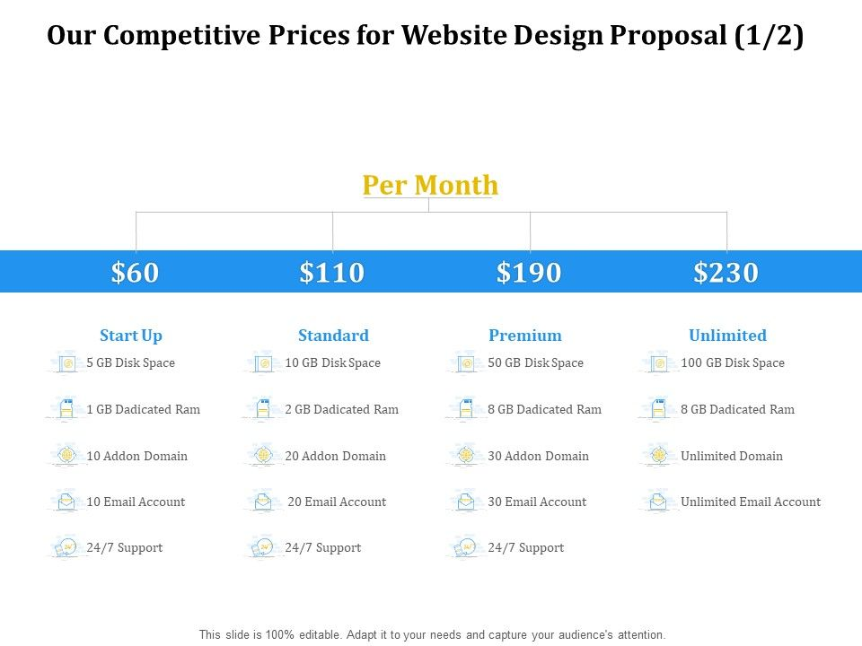 Our Competitive Prices For Website Design Proposal Ppt Powerpoint Presentation Model