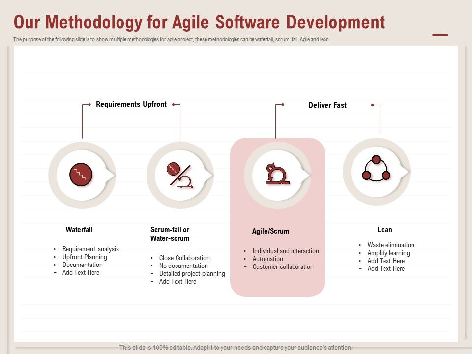 Our Methodology For Agile Software Development Deliver Fast Ppt Powerpoint Presentation Ideas