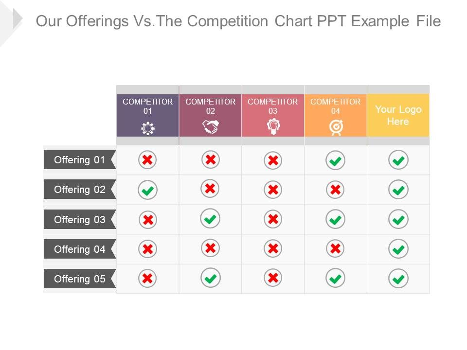 Our Offerings Vs The Compeion Chart Ppt Example File Slide01 Slide02