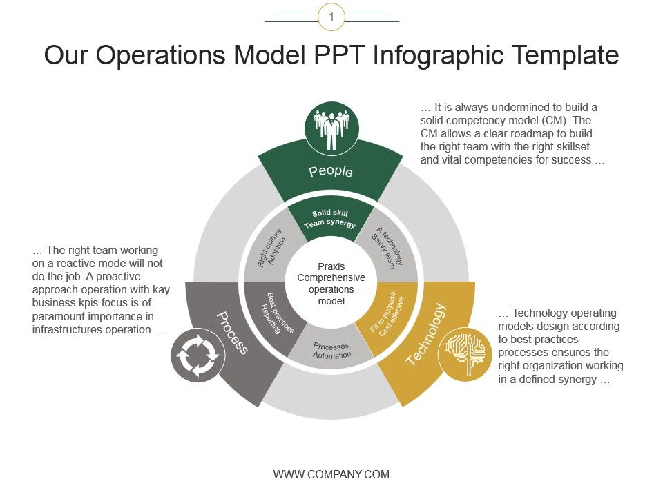 our_operations_model_ppt_infographic_template_Slide01