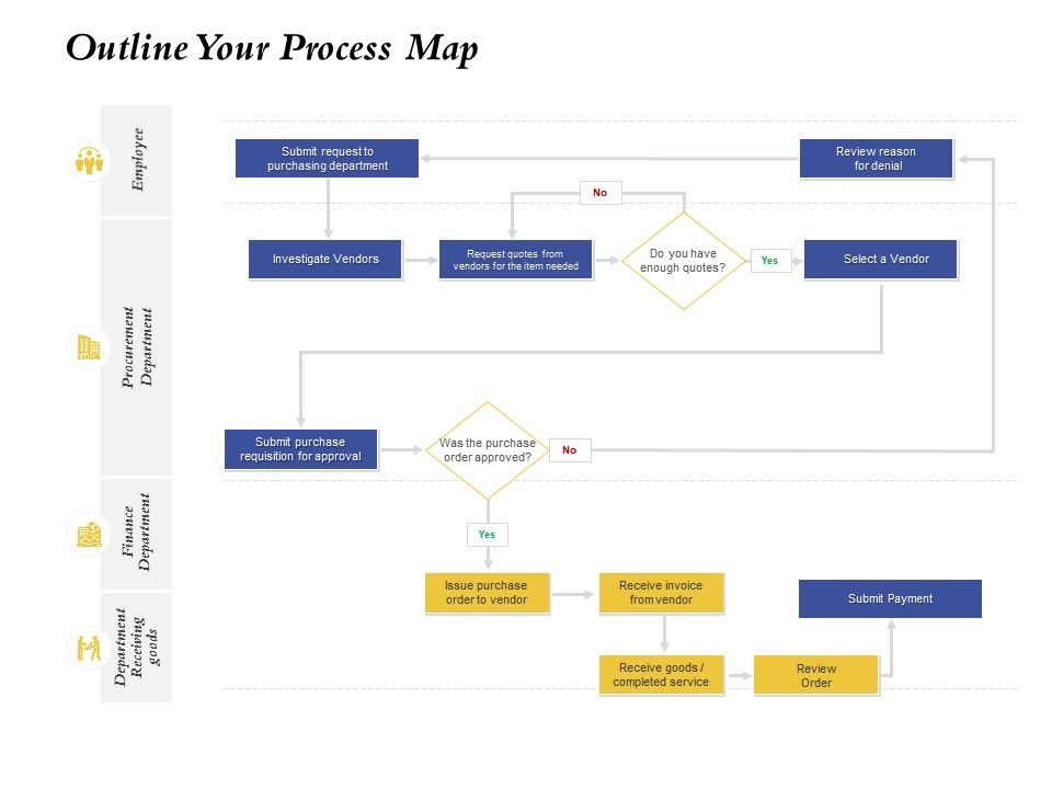 outline your process map finance department ppt powerpoint presentation example