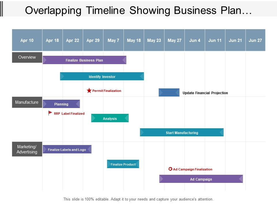 Overlapping Timeline Showing Business Plan Identify ...