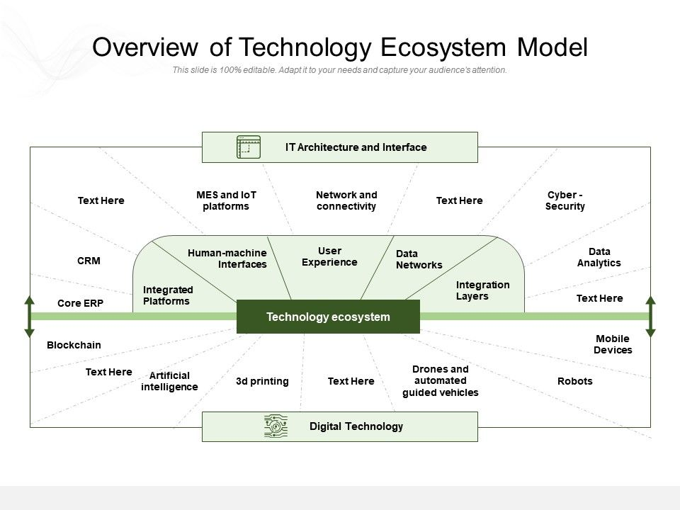 Overview Of Technology Ecosystem Model