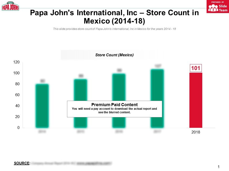 Papa Johns International Inc Store Count In Mexico 2014-18