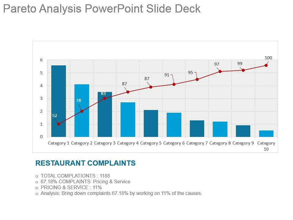 Pareto Analysis Powerpoint Slide Deck Powerpoint Templates