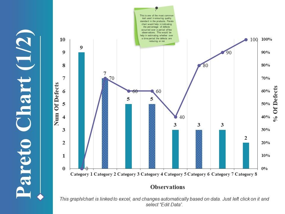 Pareto Chart Ppt Styles Graphics Example Powerpoint Presentation