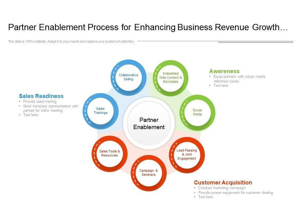 Partner Enablement Process For Enhancing Business Revenue Growth