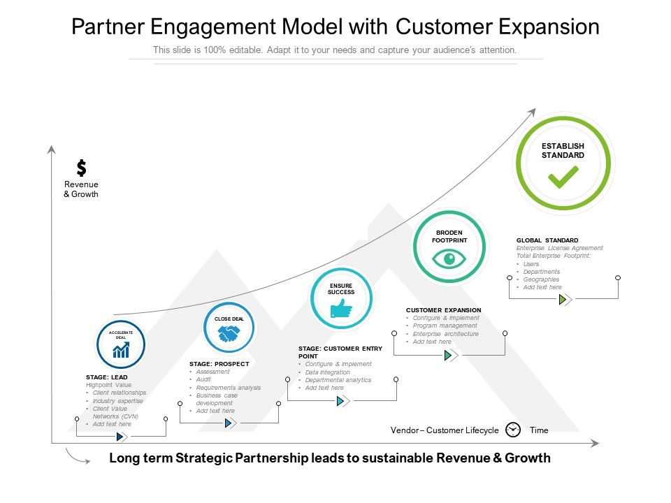 Partner Engagement Model With Customer Expansion