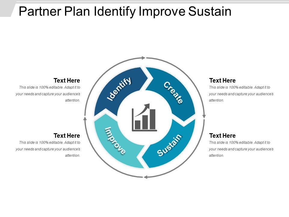 partner_plan_identify_improve_sustain_Slide01