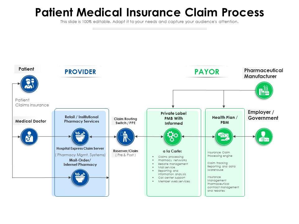 Patient Medical Insurance Claim Process
