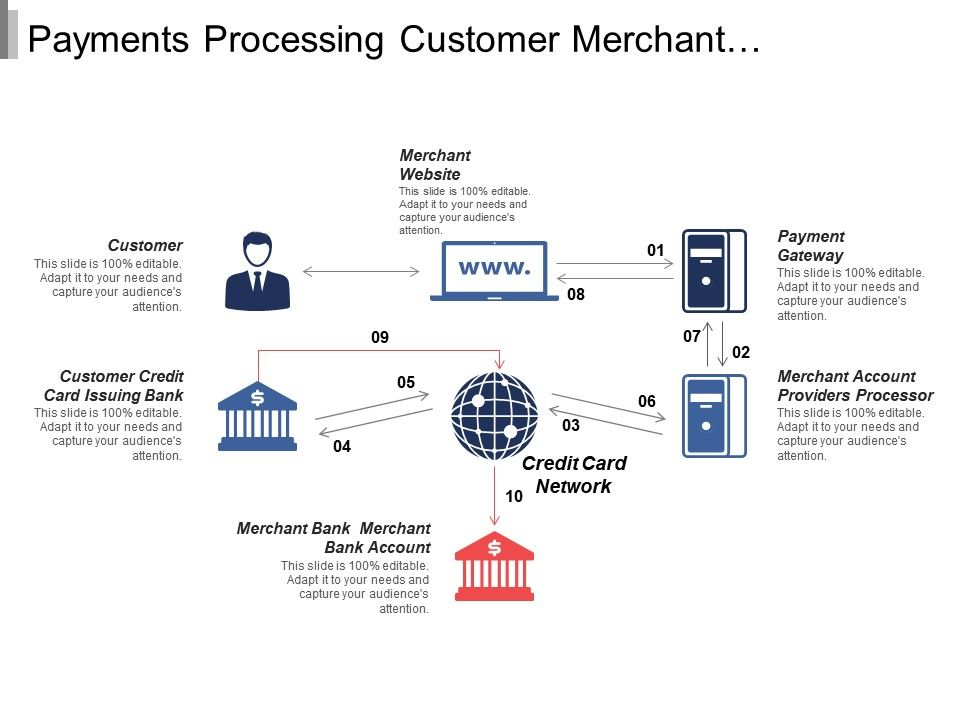 payments_processing_customer_merchant_gateway_account_bank_Slide01
