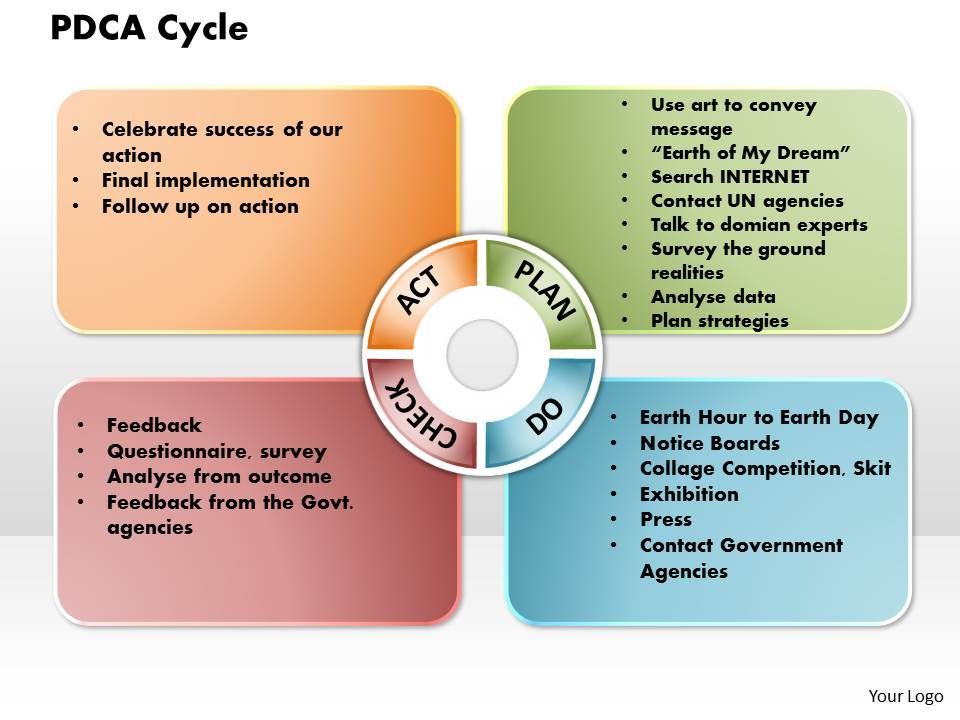 PDCA Cycle Powerpoint Presentation Slide Template ...