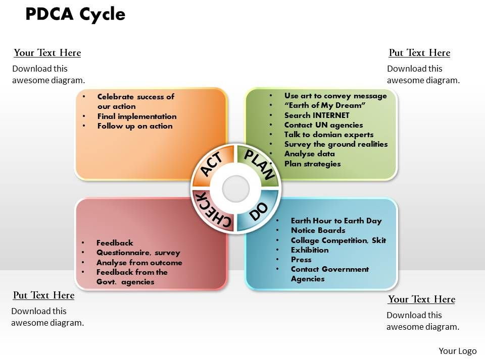 Pdca Cycle Powerpoint Presentation Slide Template Slide02