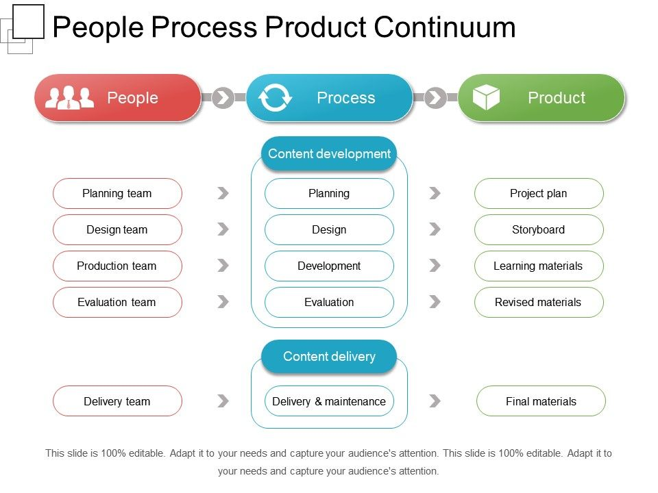 people_process_product_continuum_sample_of_ppt_Slide01