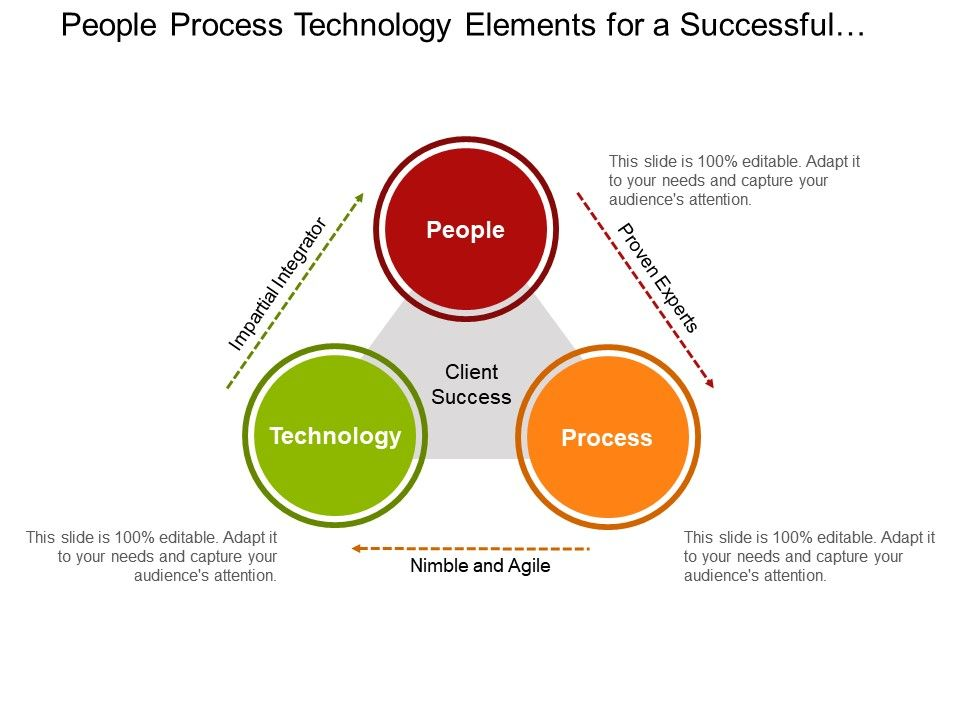 people process technology elements for a successful