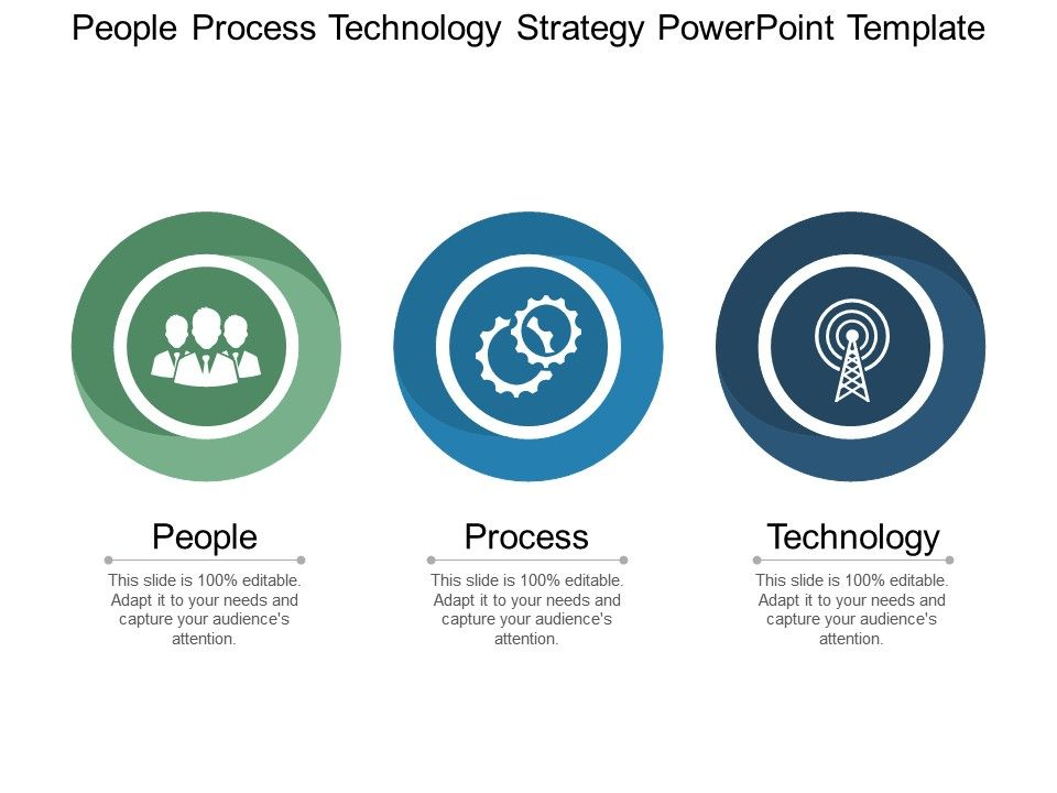 People Process Technology Strategy Powerpoint Template Ppt Images