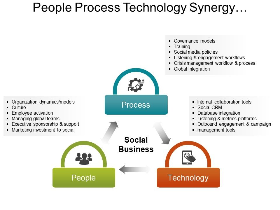 people process technology synergy key to business