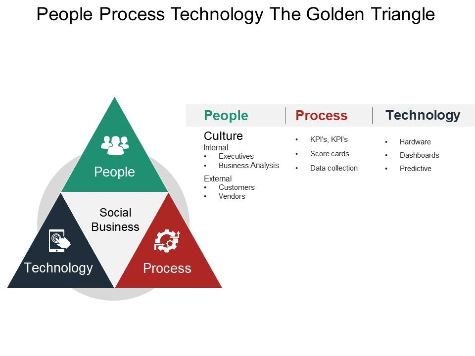 people process technology the golden triangle ppt icon