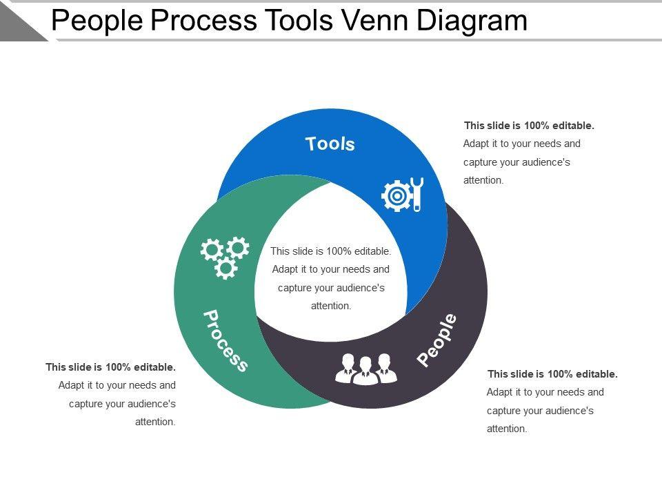 People Process Tools Venn Diagram