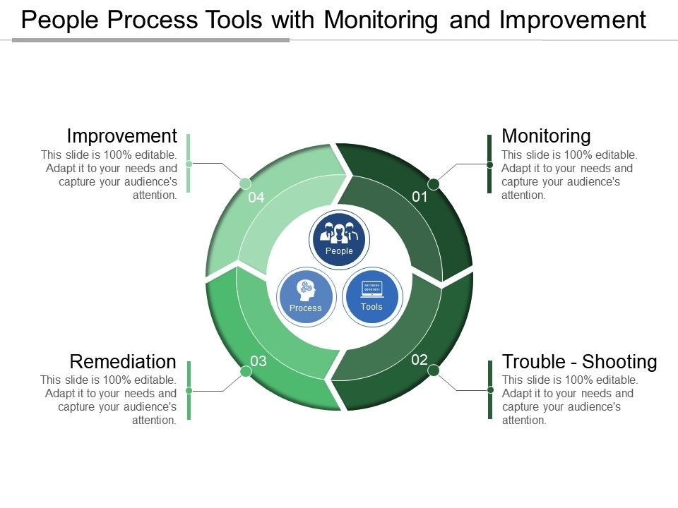 people_process_tools_with_monitoring_and_improvement_Slide01