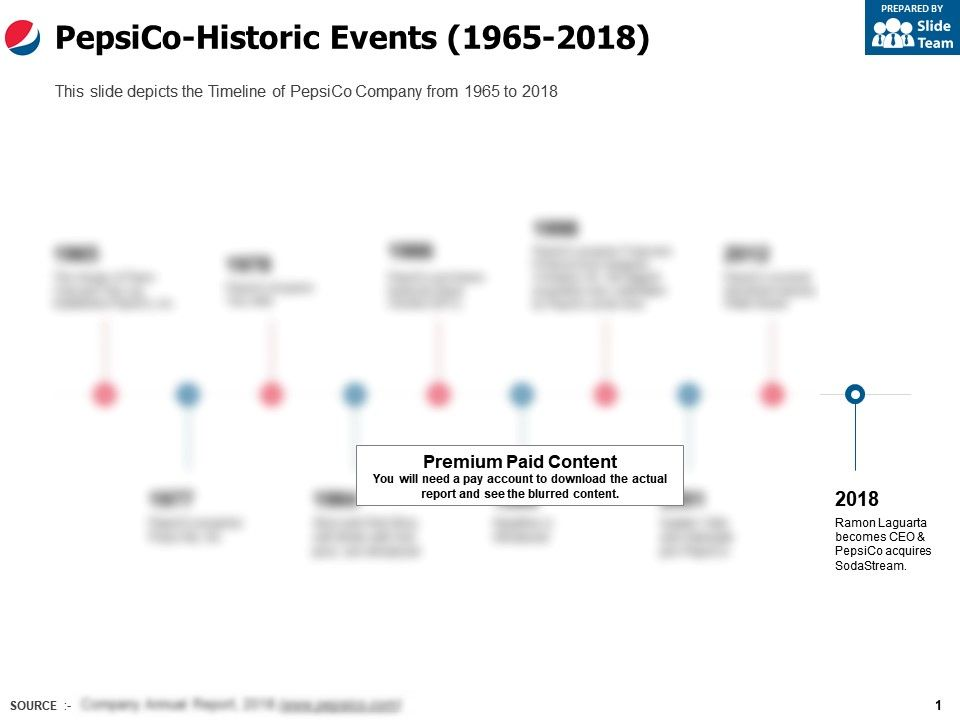 Pepsico Historic Events 1965-2018 | Templates PowerPoint Slides