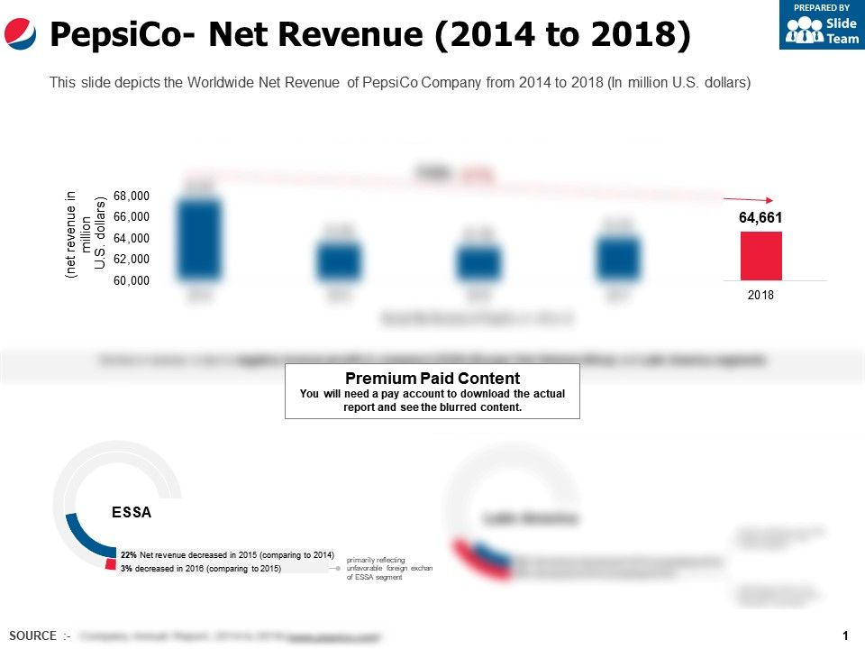 Pepsico Net Revenue 2014-2018