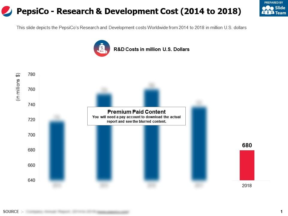Pepsico Research And Development Cost 2014-2018 | Presentation