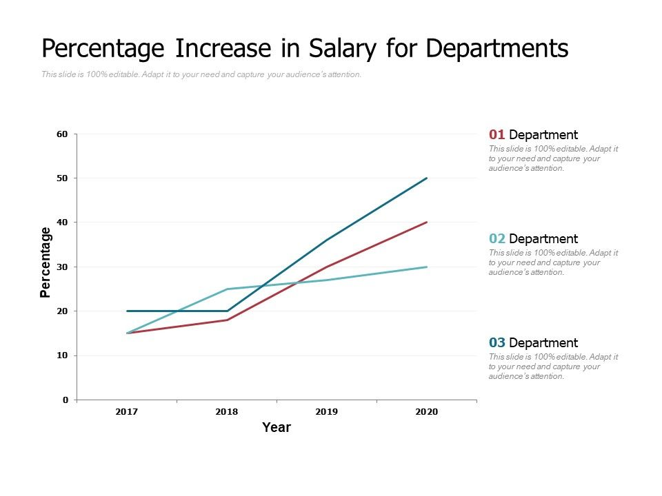 Percentage Increase In Salary For Departments