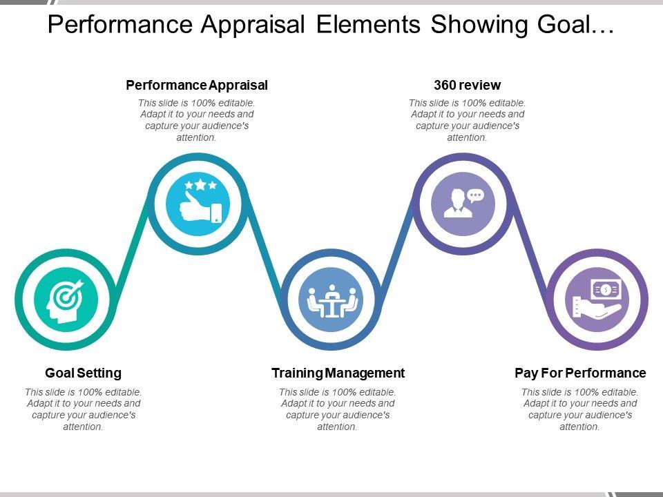 Performance Appraisal Elements Showing Goal Setting Training