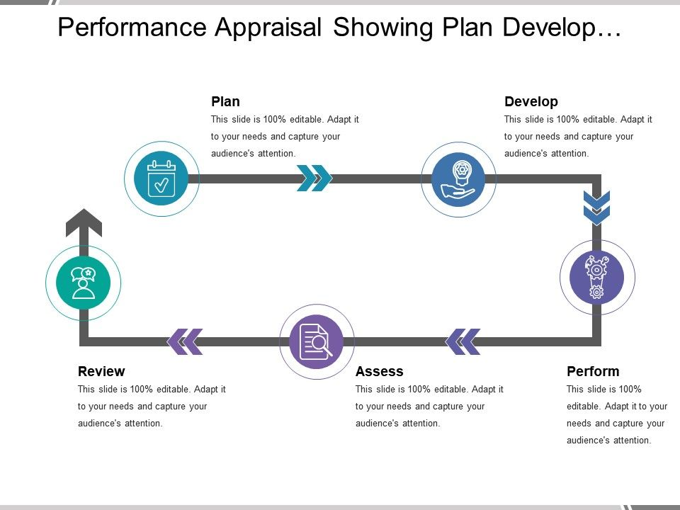 performance_appraisal_showing_plan_develop_perform_assess_and_review_Slide01