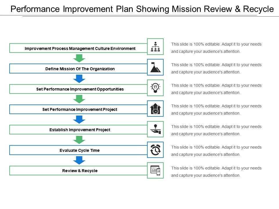 performance_improvement_plan_showing_mission_review_and_recycle_Slide01
