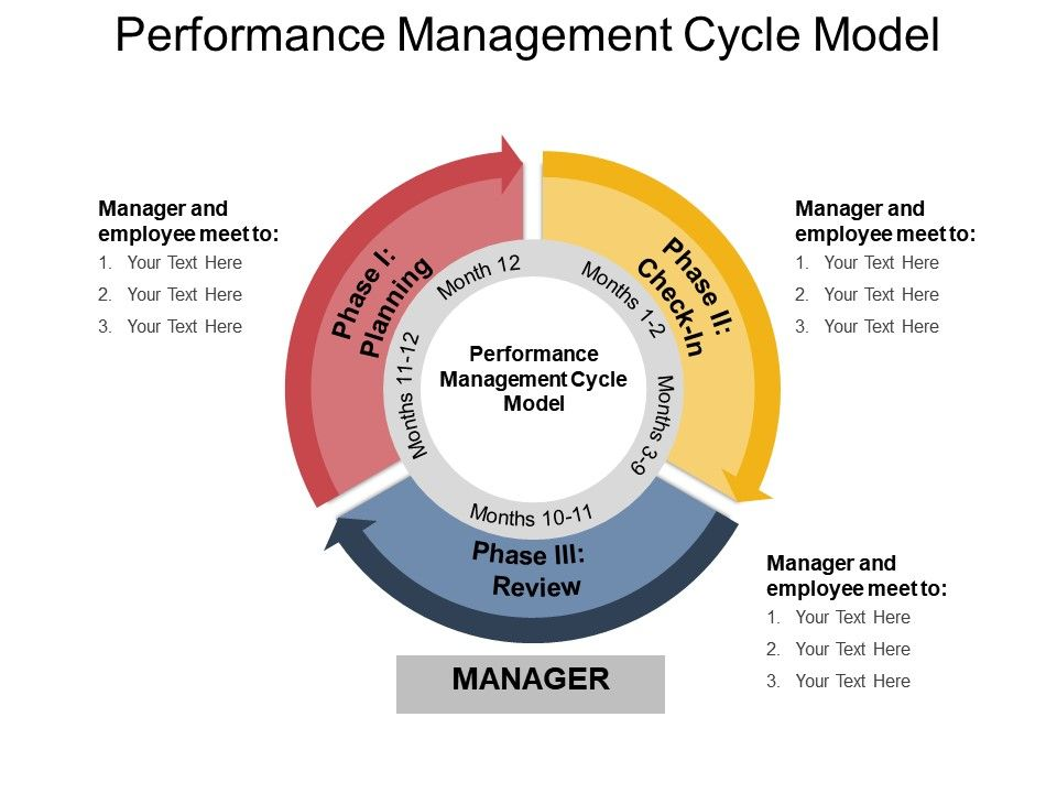 Performance Management Cycle Model Powerpoint Slides