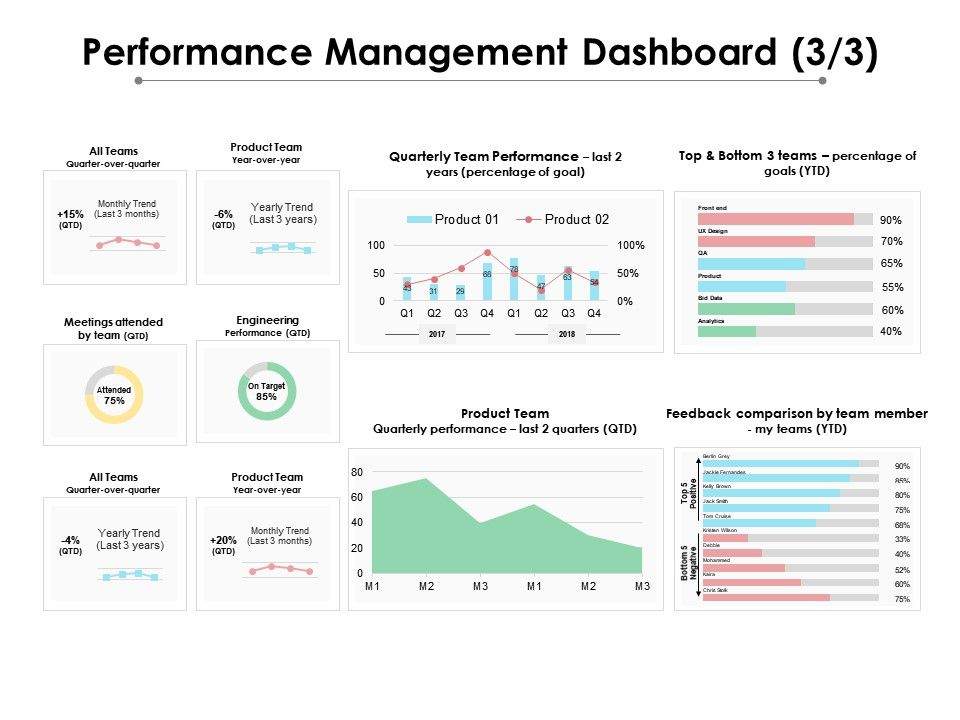 performance_management_dashboard_3_3_ppt_powerpoint_presentation_show_background_images_Slide01