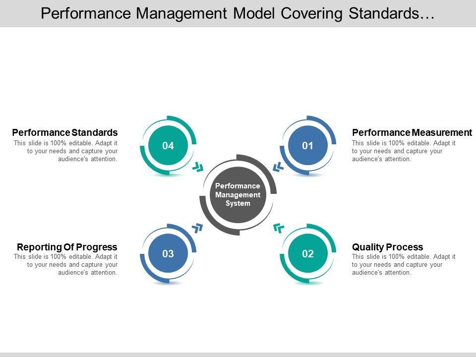 performance_management_model_covering_standards_measurement_reporting_progress_Slide01