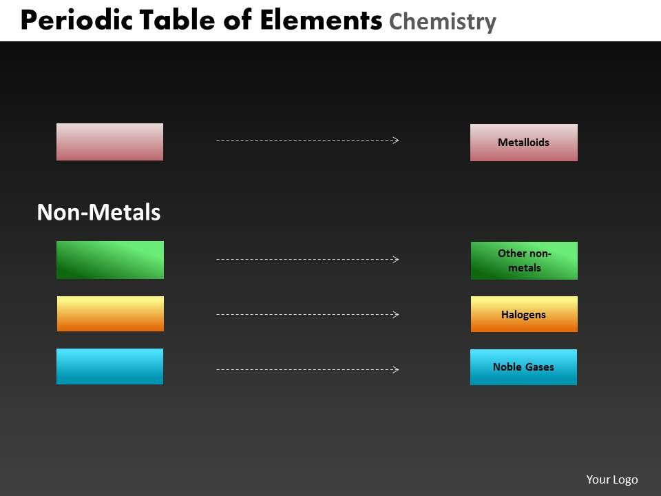 periodic table of elements chemistry powerpoint slides and ppt