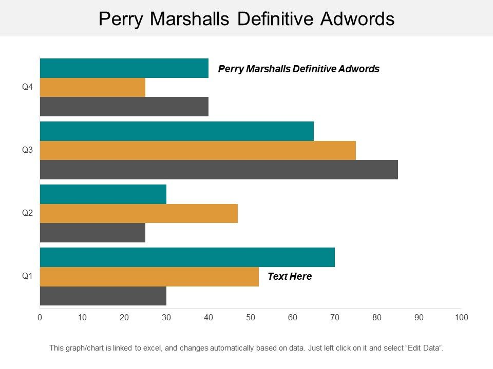Perry Marshalls Definitive Adwords Ppt Powerpoint