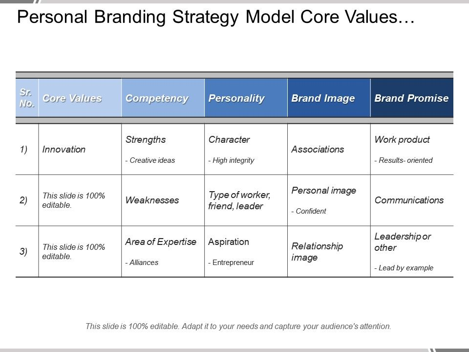 Personal Branding Strategy Model Core Values Competencies