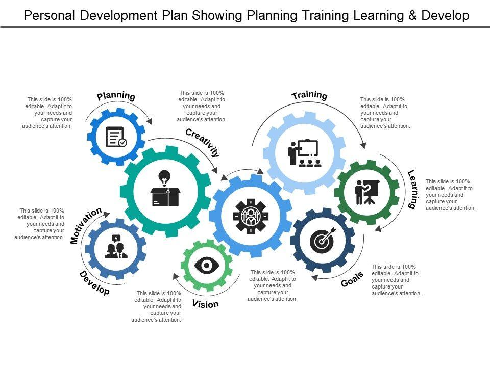 personal development plan showing planning training