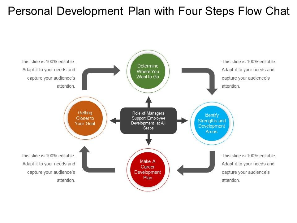 Personal Development Plan With Four Steps Flow Chat | Presentation ...