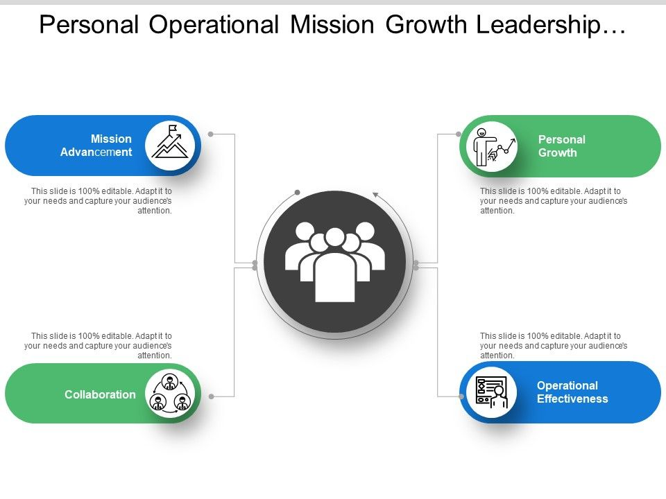 Personal Operational Mission Growth Leadership Model With Icons Powerpoint Slide Templates Download Ppt Background Template Presentation Slides Images
