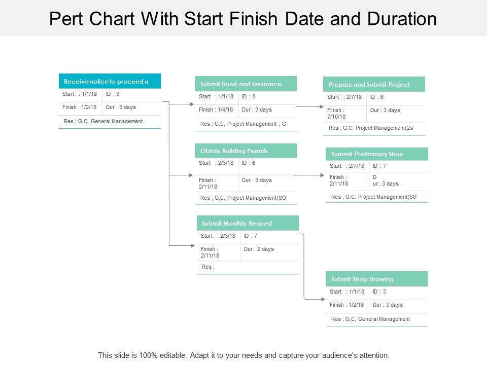 pert_chart_with_start_finish_date_and_duration_Slide01