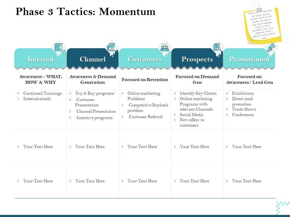 Phase 3 Tactics Momentum Awareness Demand Ppt Powerpoint Presentation Clipart