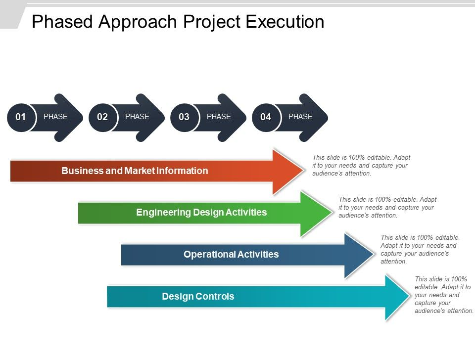 phased_approach_project_execution_powerpoint_presentation_Slide01