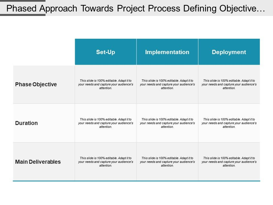 phased_approach_towards_project_process_defining_objective_duration_and_main_deliverable_Slide01