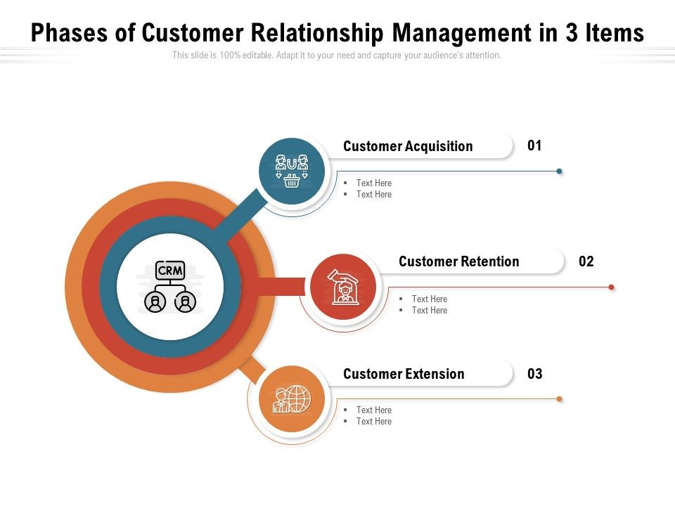 Phases Of Customer Relationship Management In 3 Items