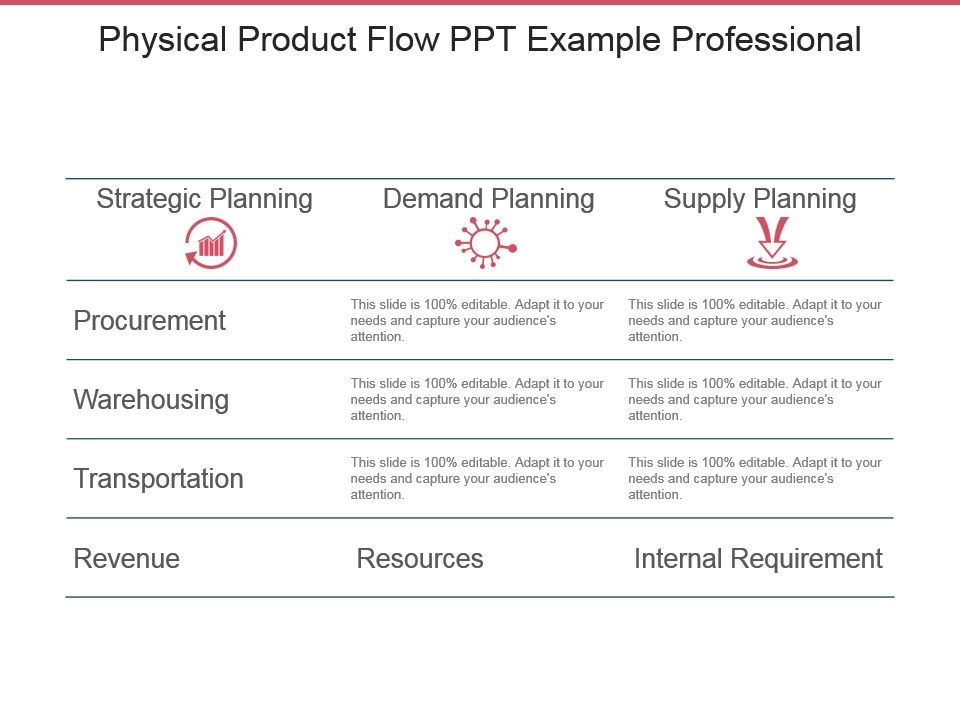 Physical Product Flow Ppt Example Professional   PowerPoint