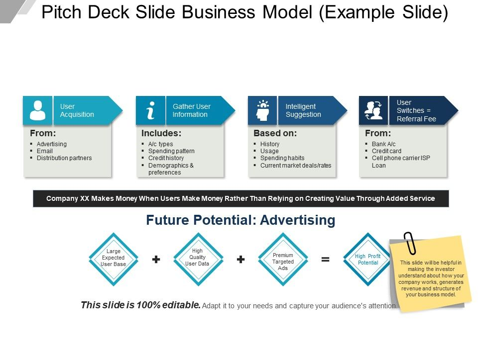 pitch deck slide business model example slide powerpoint guide