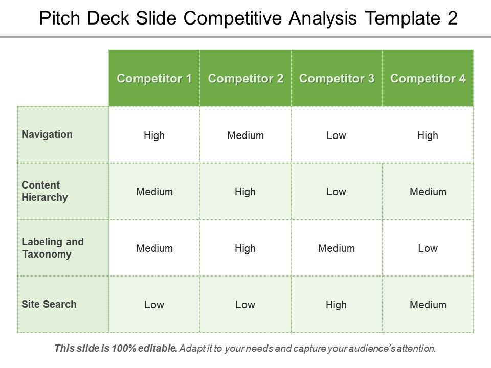 Pitch Deck Slide Competitive Analysis Template  Ppt Sample