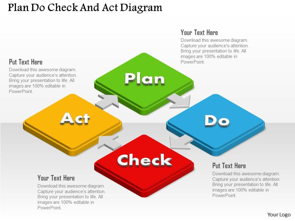 plan do check and act diagram powerpoint template powerpoint